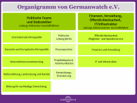 Germanwatch-Organigramm 2020