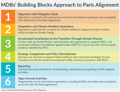 MDBs Building Blocks Approach to Paris Alignment