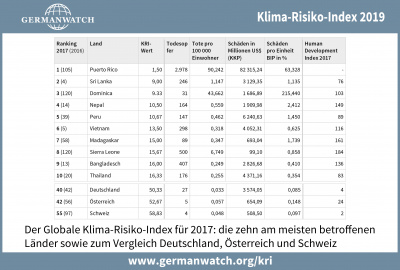 Klima-Risiko-Index 2019: Tabelle für 2017