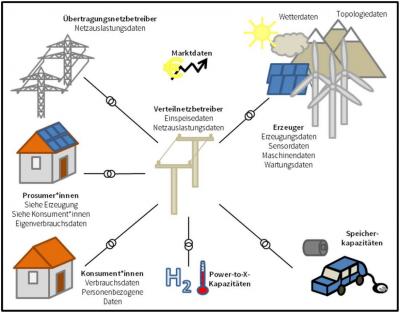 Energiesystem