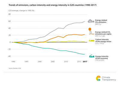 Brown to Green Report 2018: G20 emission trends